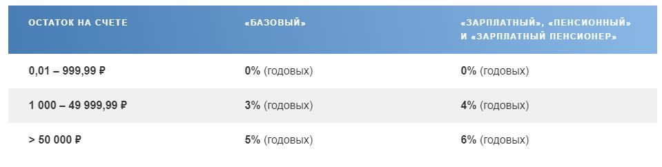 Карты МИР Почта Банка дебетовая и пенсионная